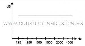 Ruido Rosa en Ingenieria Acustica Madrid